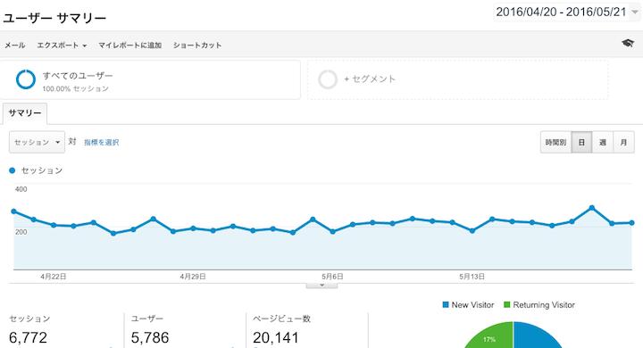 月間2万PVブログの実現
